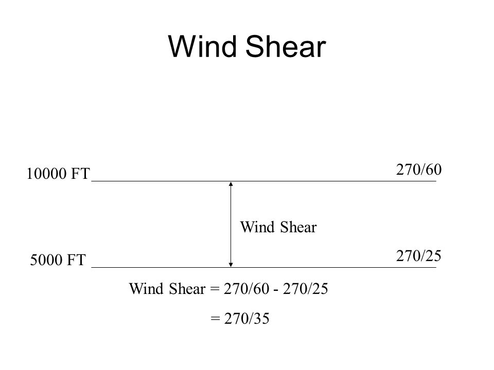Wind Shear 270/60 10000 FT Wind Shear 270/25 5000 FT