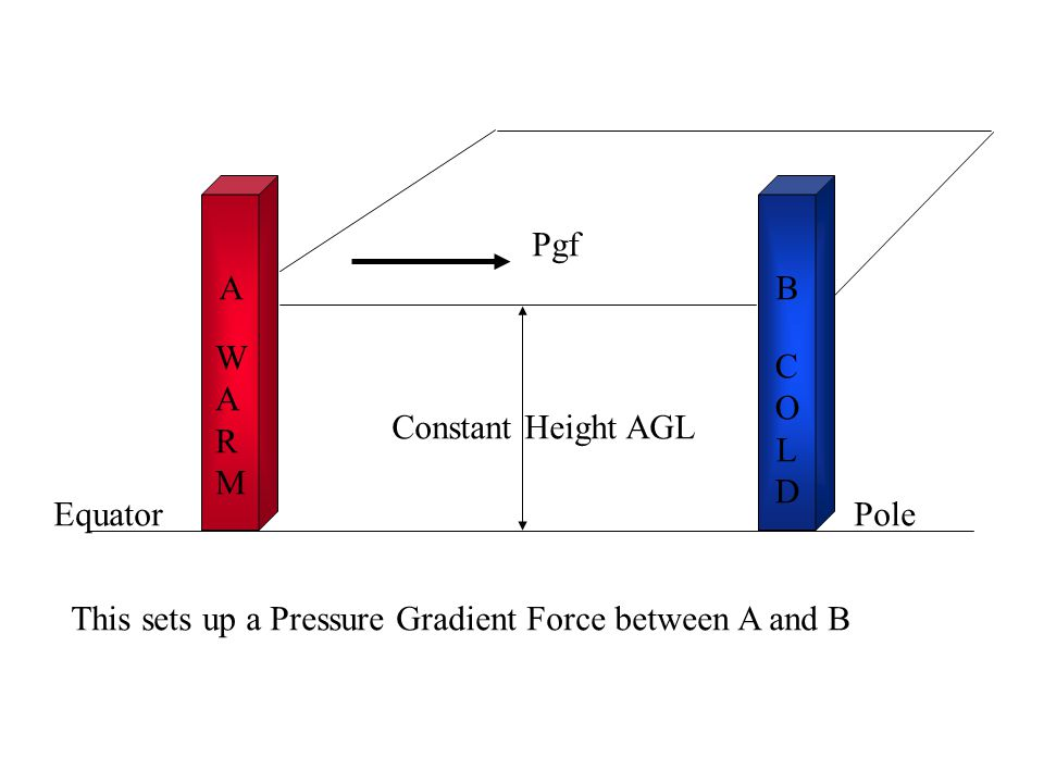 Pgf A. B. WARM. COLD. Constant Height AGL.