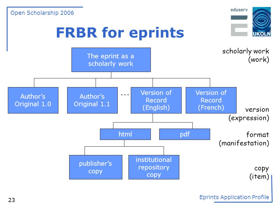 FRBR for eprints … scholarly work (work) version (expression) format