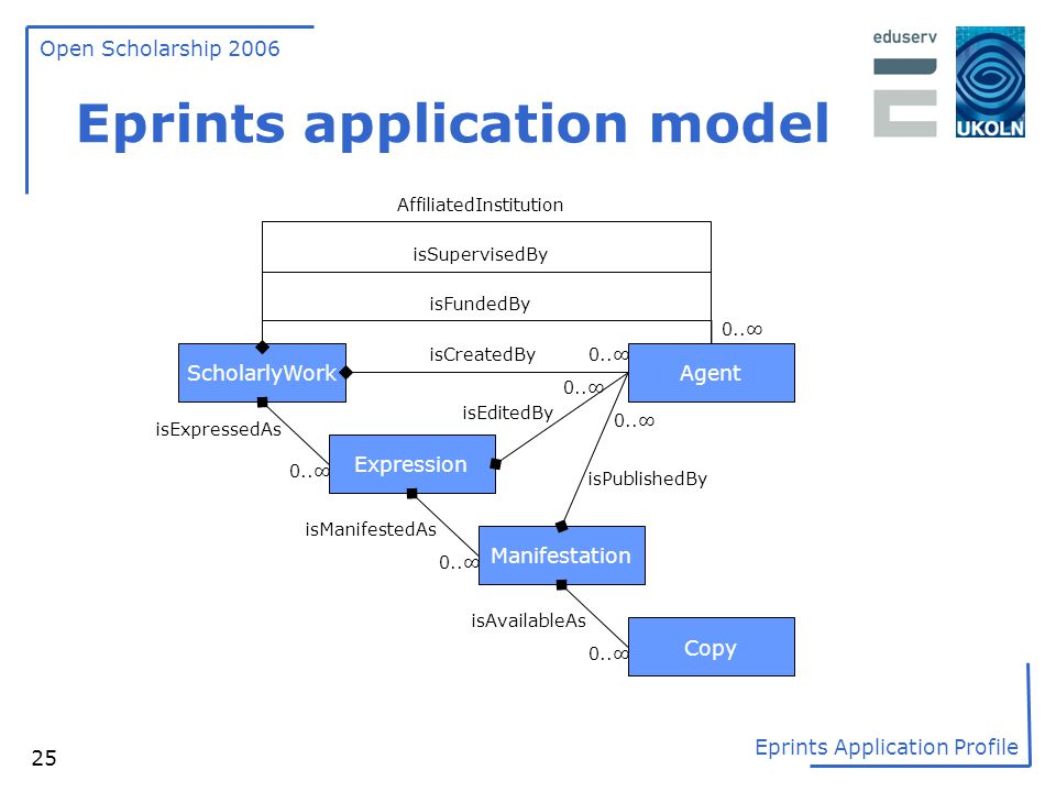 Eprints application model