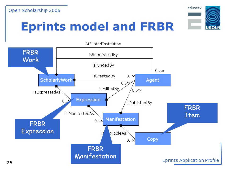 Eprints model and FRBR FRBR Work FRBR Item FRBR Expression FRBR