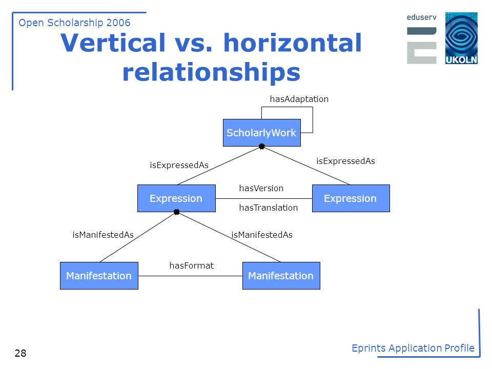 Vertical vs. horizontal relationships