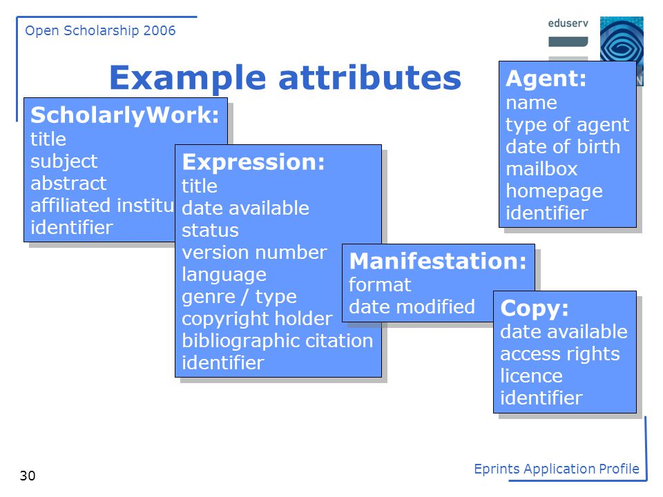 Example attributes Agent: ScholarlyWork: Expression: Manifestation: