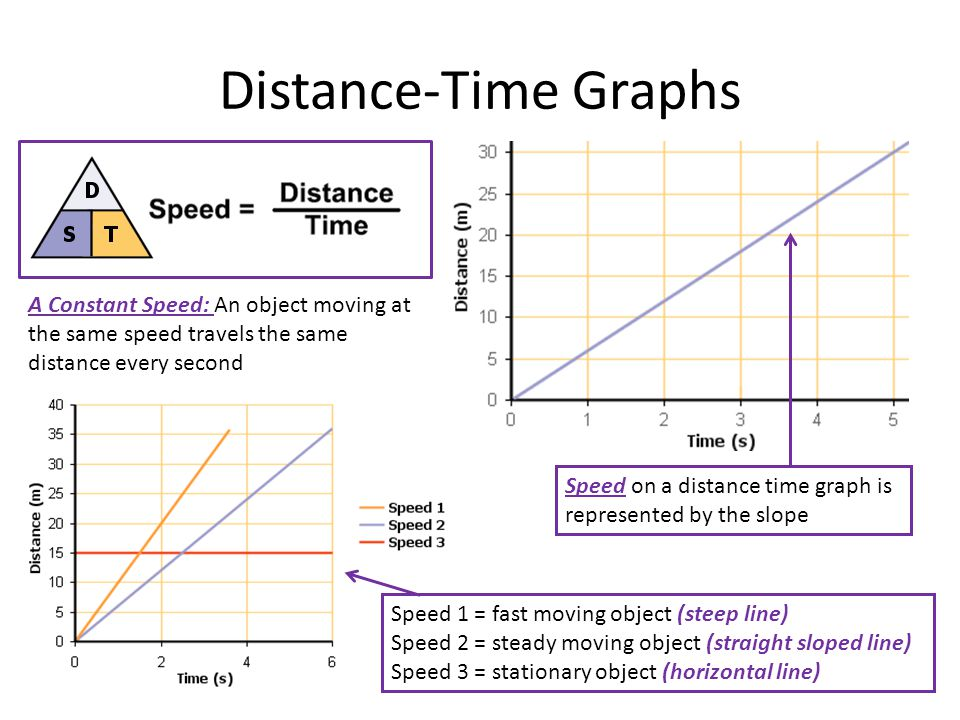 Distance-Time Graphs A Constant Speed: An object moving at the same speed travels the same distance every second.