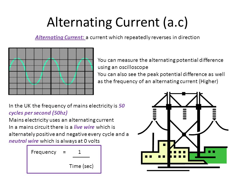Alternating Current (a.c)