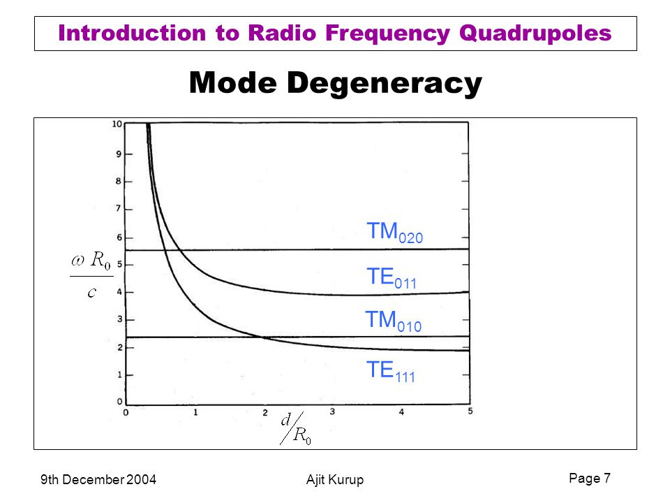 Mode Degeneracy TM020 TE011 TM010 TE111 9th December 2004 Ajit Kurup