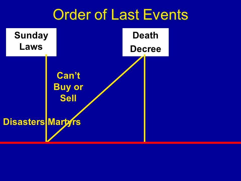 Order of Last Events Sunday Laws Death Decree Can't Buy or Sell