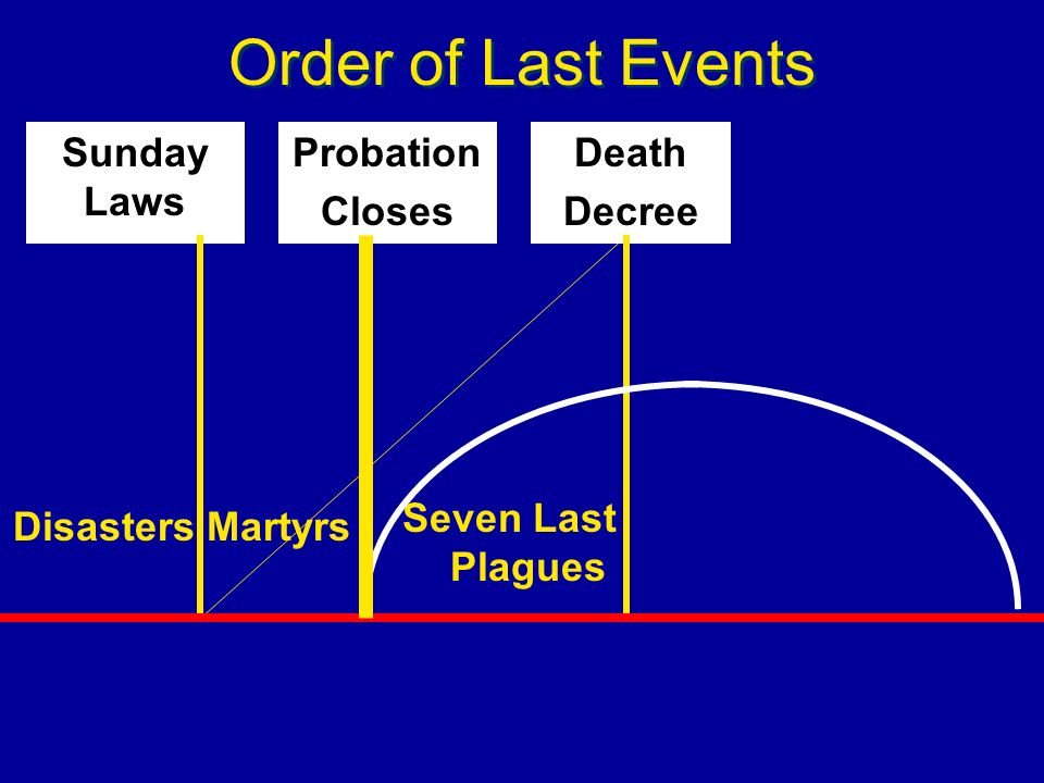 Order of Last Events Sunday Laws Probation Closes Death Decree