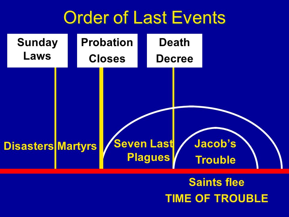 Order of Last Events Sunday Laws Probation Closes Death Decree