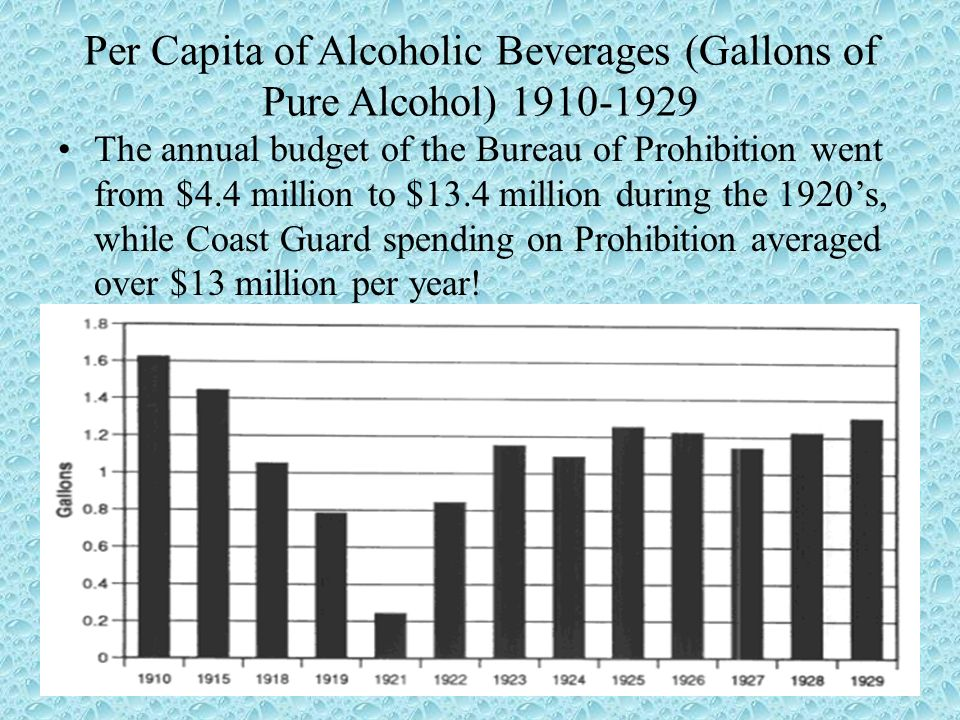 Per Capita of Alcoholic Beverages (Gallons of Pure Alcohol) 1910-1929