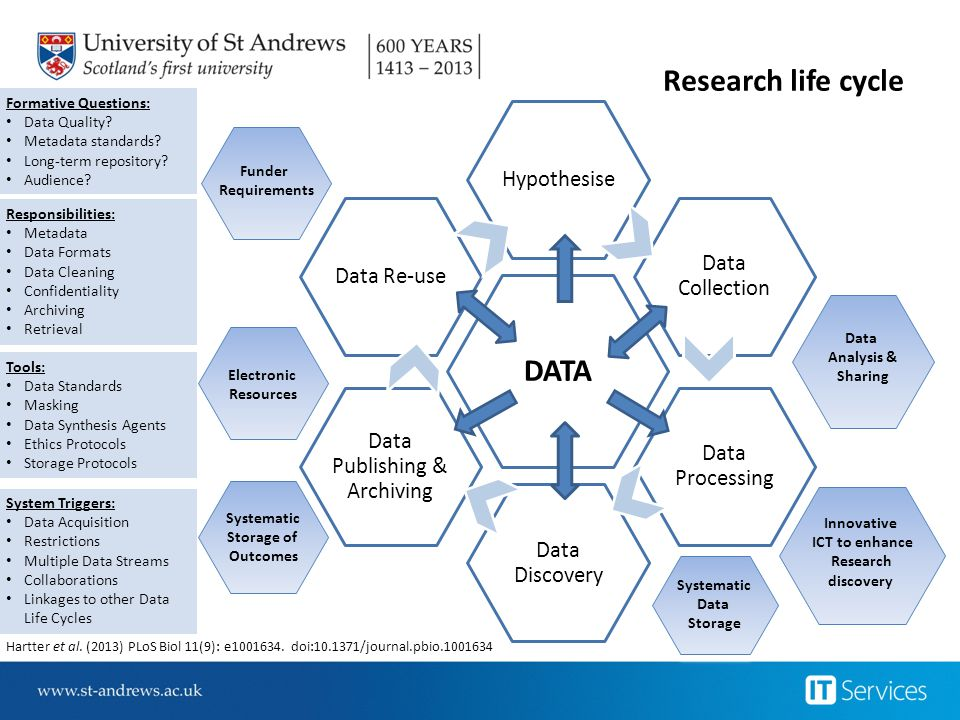 Data Publishing & Archiving