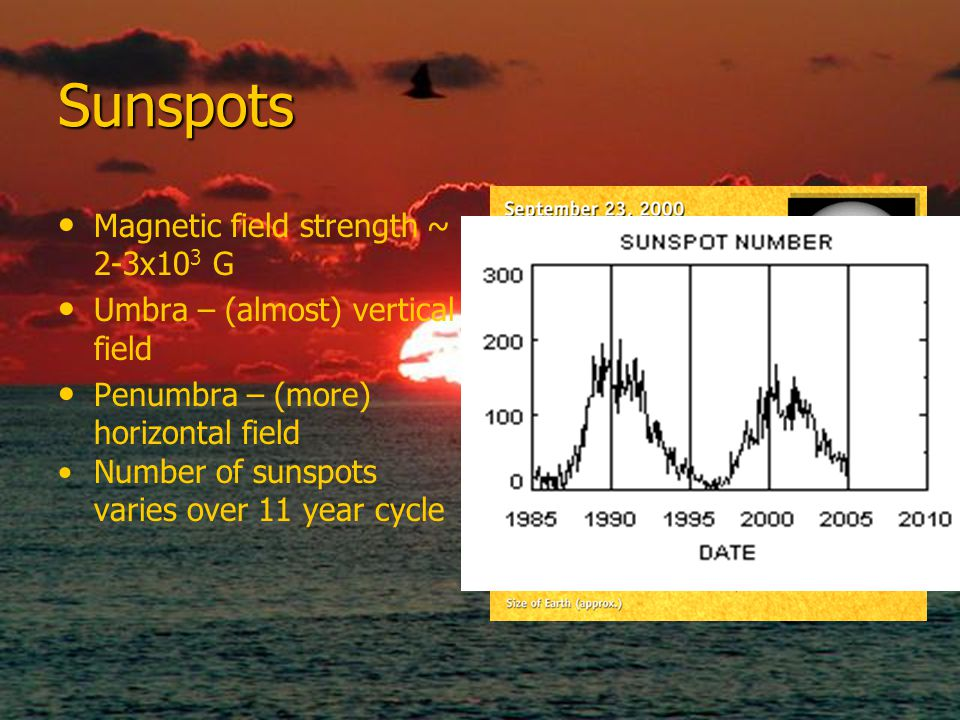 Sunspots Magnetic field strength ~ 2-3x103 G