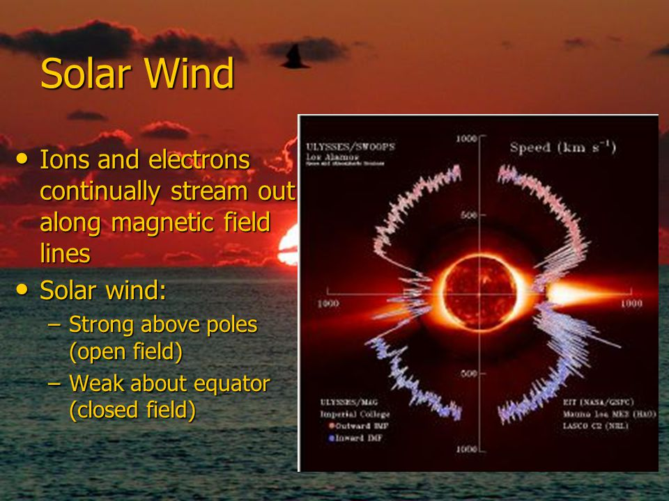 Solar Wind Ions and electrons continually stream out along magnetic field lines. Solar wind: Strong above poles (open field)