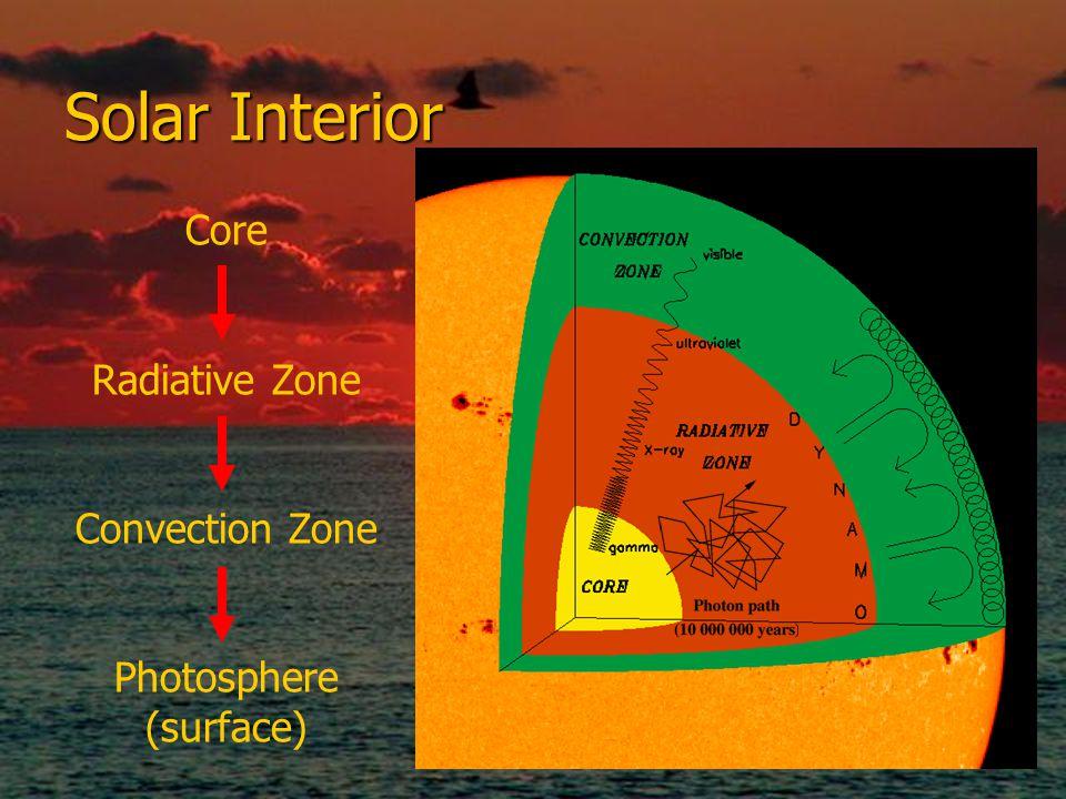 Solar Interior Core Radiative Zone Convection Zone Photosphere