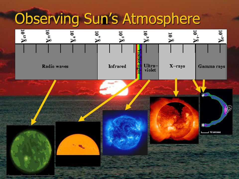 Observing Sun's Atmosphere