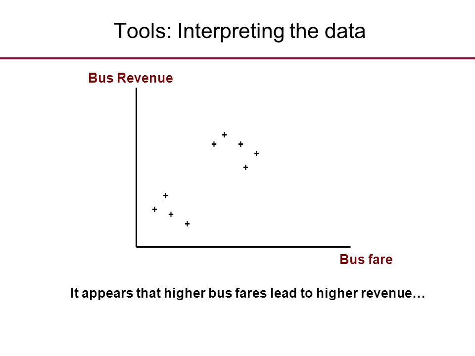 Tools: Interpreting the data