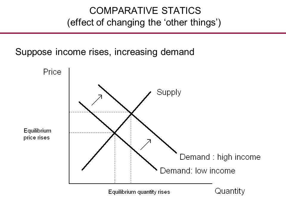 COMPARATIVE STATICS (effect of changing the 'other things')