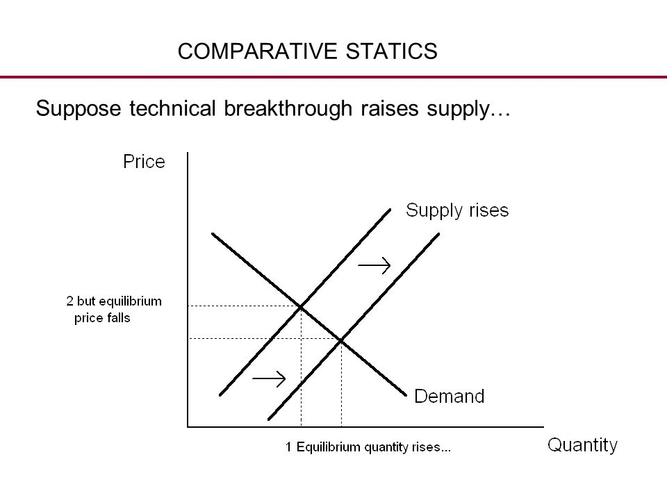 COMPARATIVE STATICS Suppose technical breakthrough raises supply…