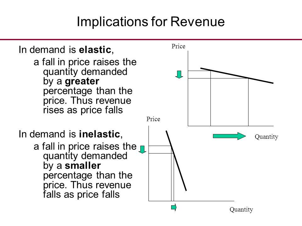 Implications for Revenue