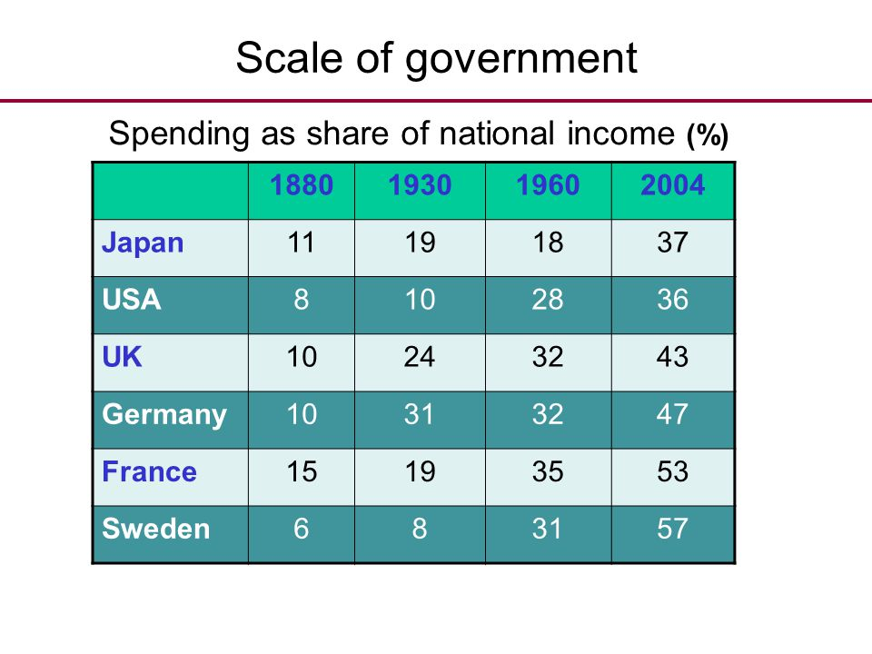 Scale of government Spending as share of national income (%) 1880 1930