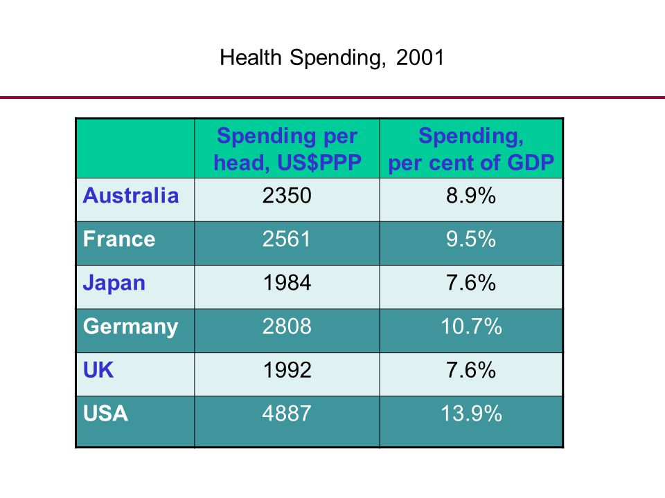 Spending per head, US$PPP Spending, per cent of GDP