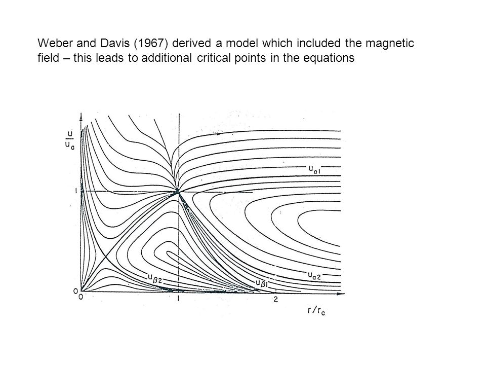Weber and Davis (1967) derived a model which included the magnetic field – this leads to additional critical points in the equations