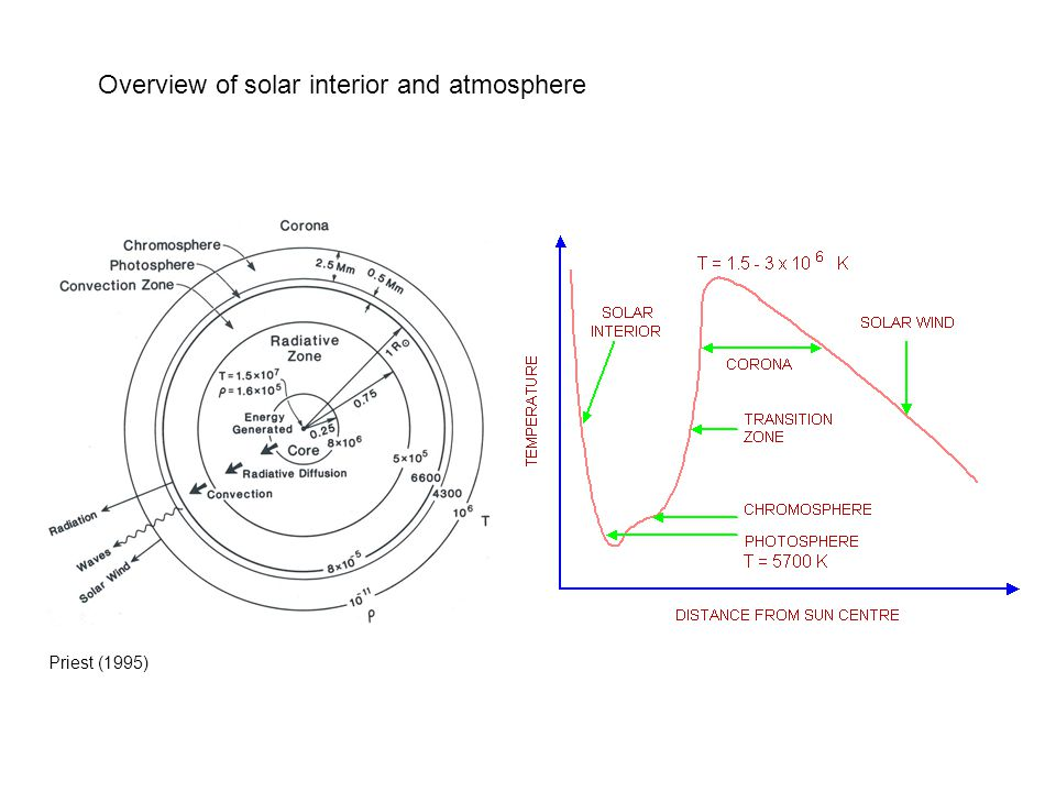 Overview of solar interior and atmosphere