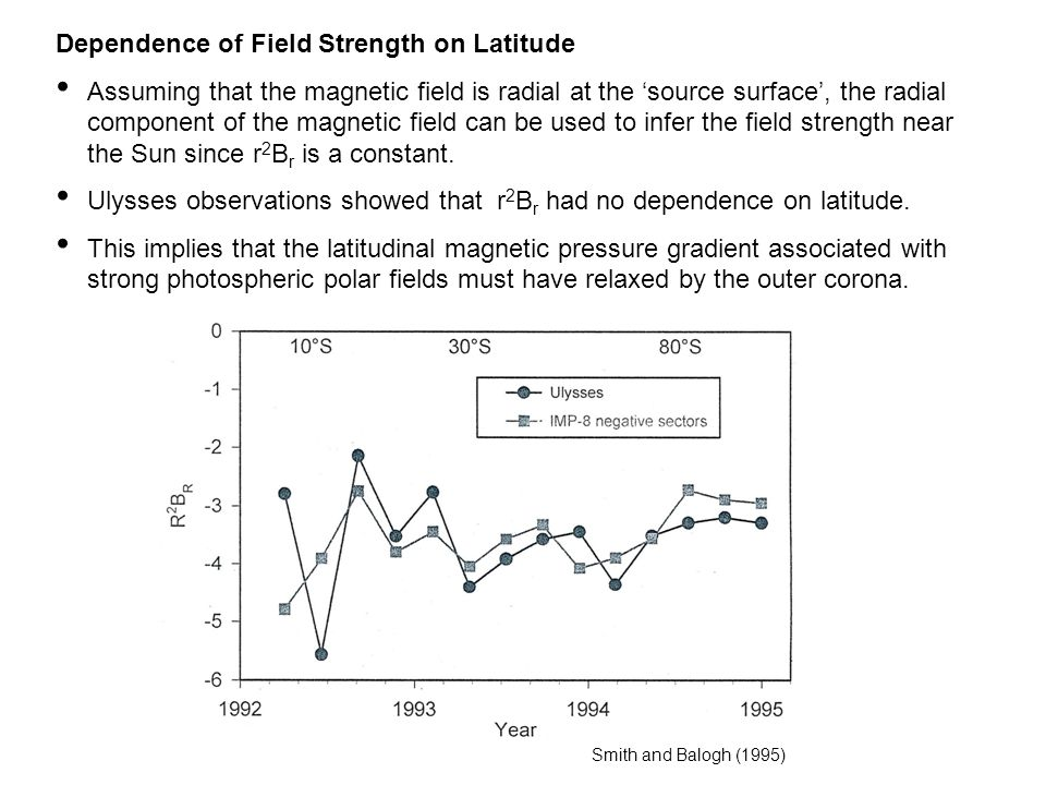 Dependence of Field Strength on Latitude