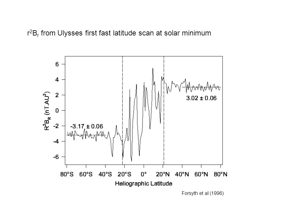r2Br from Ulysses first fast latitude scan at solar minimum
