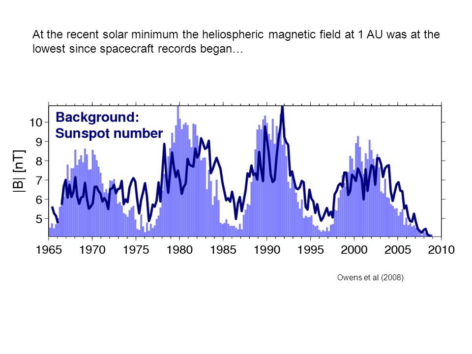 At the recent solar minimum the heliospheric magnetic field at 1 AU was at the lowest since spacecraft records began…