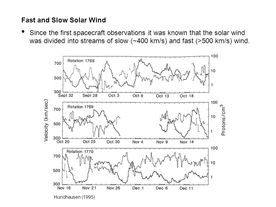 Fast and Slow Solar Wind