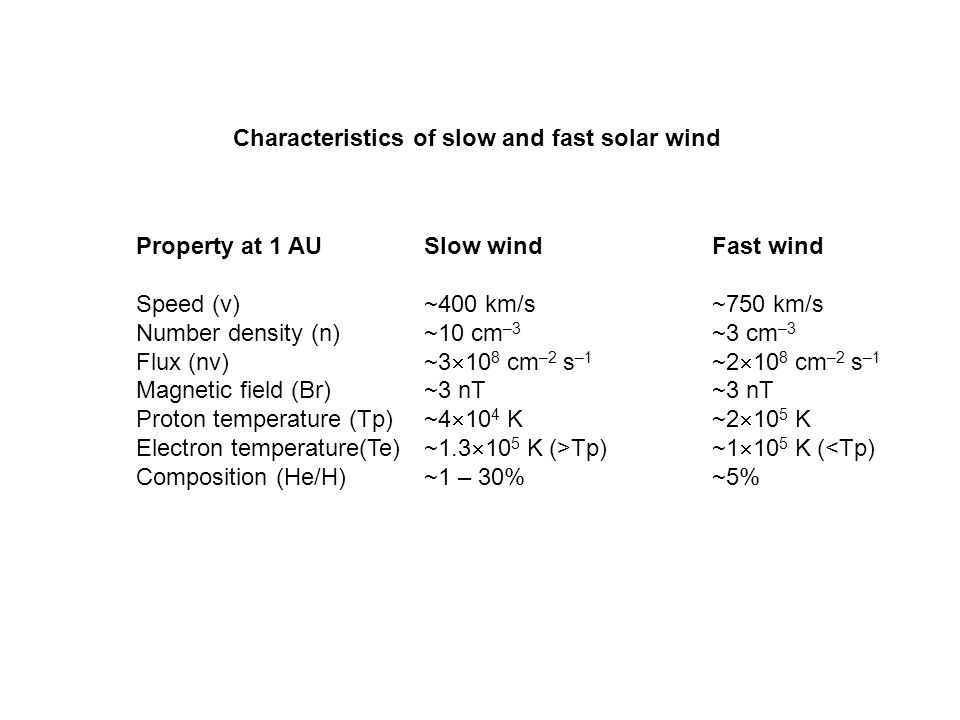 Characteristics of slow and fast solar wind