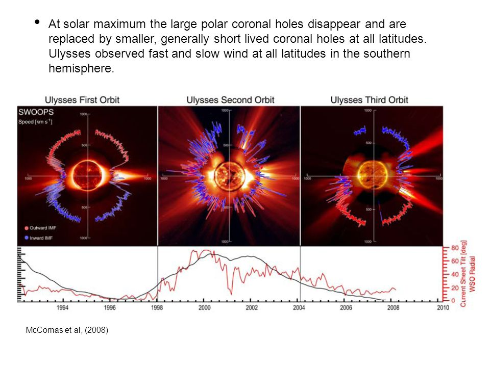 At solar maximum the large polar coronal holes disappear and are replaced by smaller, generally short lived coronal holes at all latitudes. Ulysses observed fast and slow wind at all latitudes in the southern hemisphere.