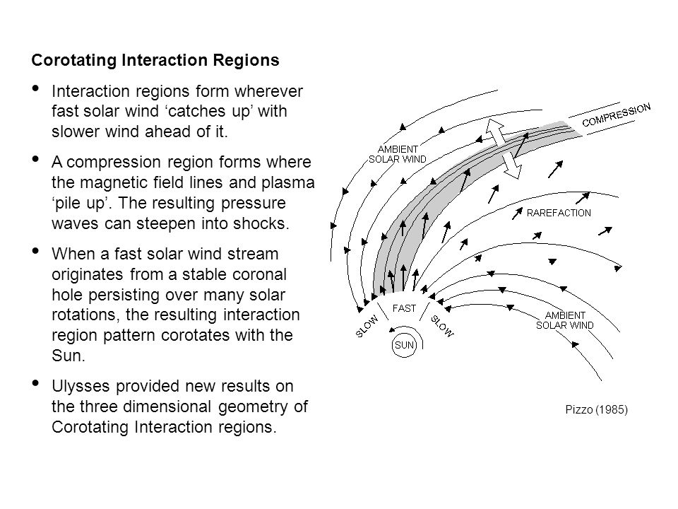 Corotating Interaction Regions