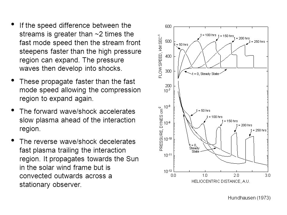 If the speed difference between the streams is greater than ~2 times the fast mode speed then the stream front steepens faster than the high pressure region can expand. The pressure waves then develop into shocks.
