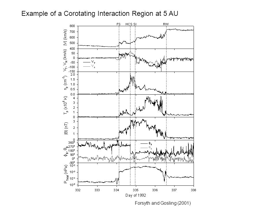 Example of a Corotating Interaction Region at 5 AU
