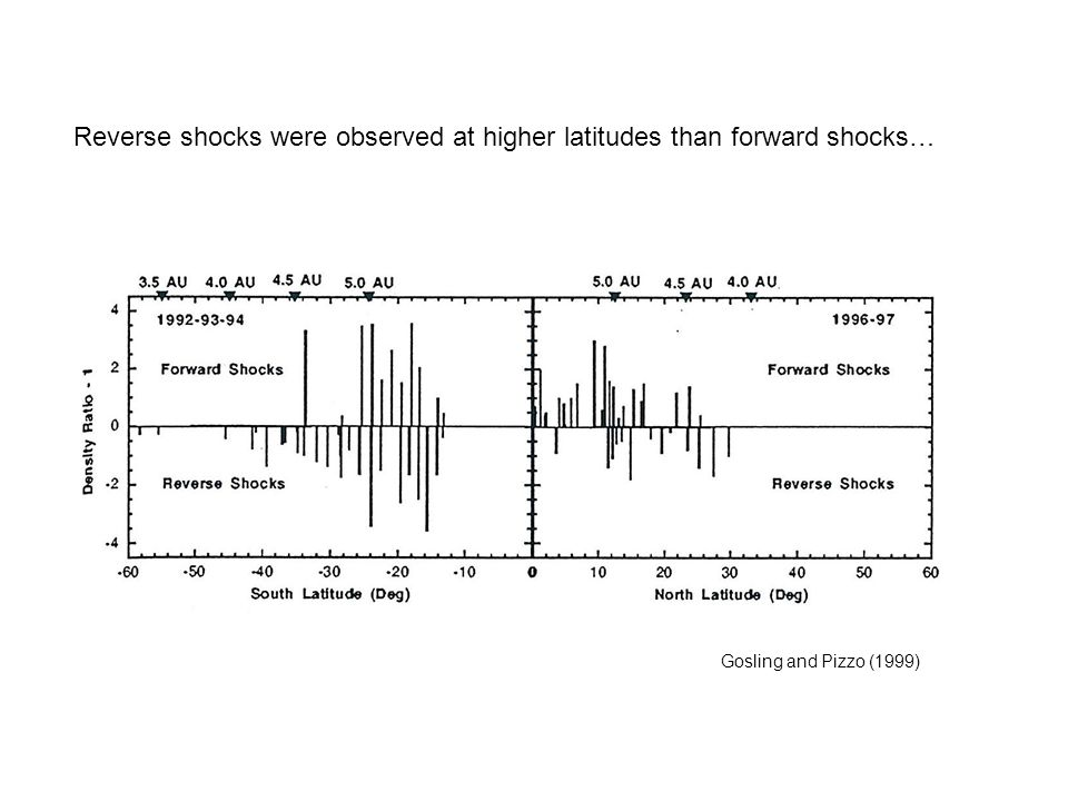 Reverse shocks were observed at higher latitudes than forward shocks…