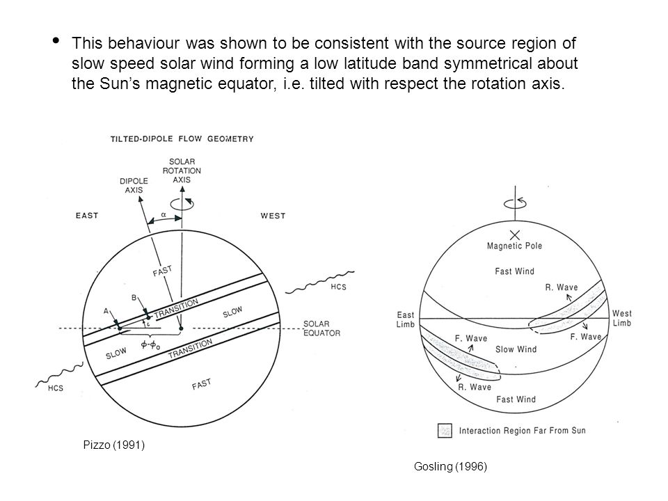 This behaviour was shown to be consistent with the source region of slow speed solar wind forming a low latitude band symmetrical about the Sun's magnetic equator, i.e. tilted with respect the rotation axis.