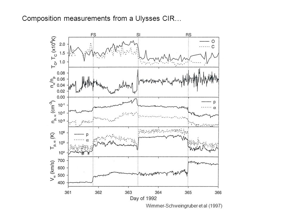 Composition measurements from a Ulysses CIR…