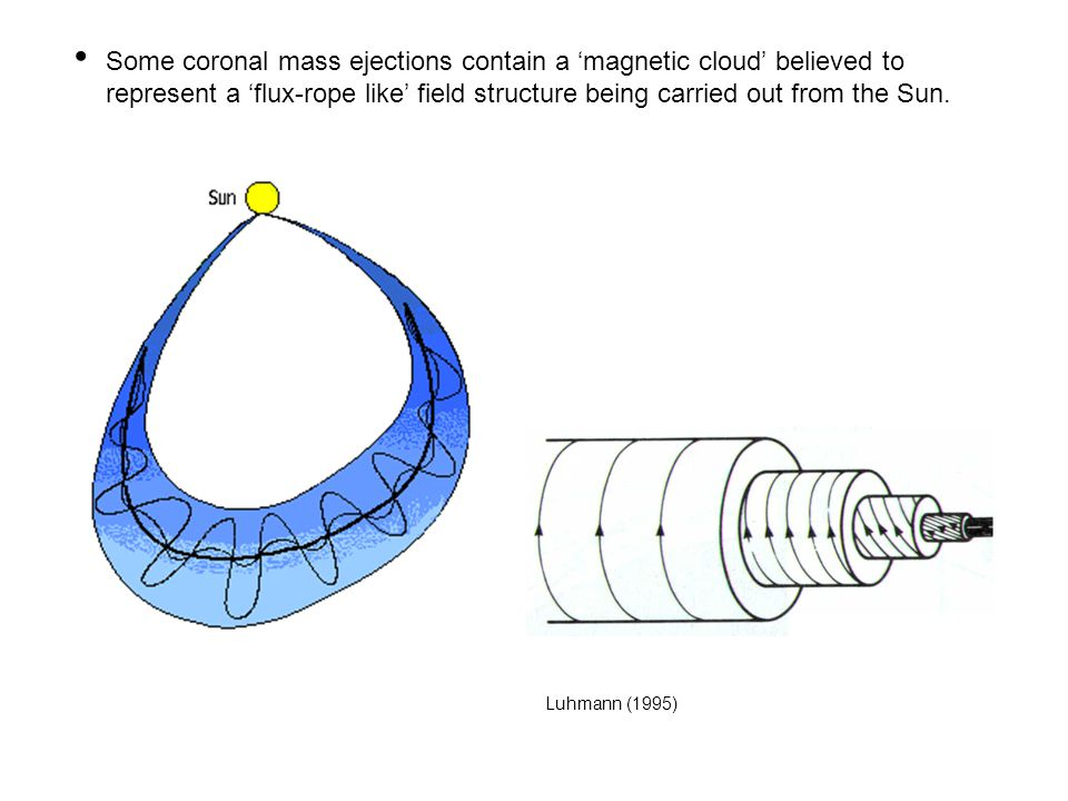 Some coronal mass ejections contain a 'magnetic cloud' believed to represent a 'flux-rope like' field structure being carried out from the Sun.