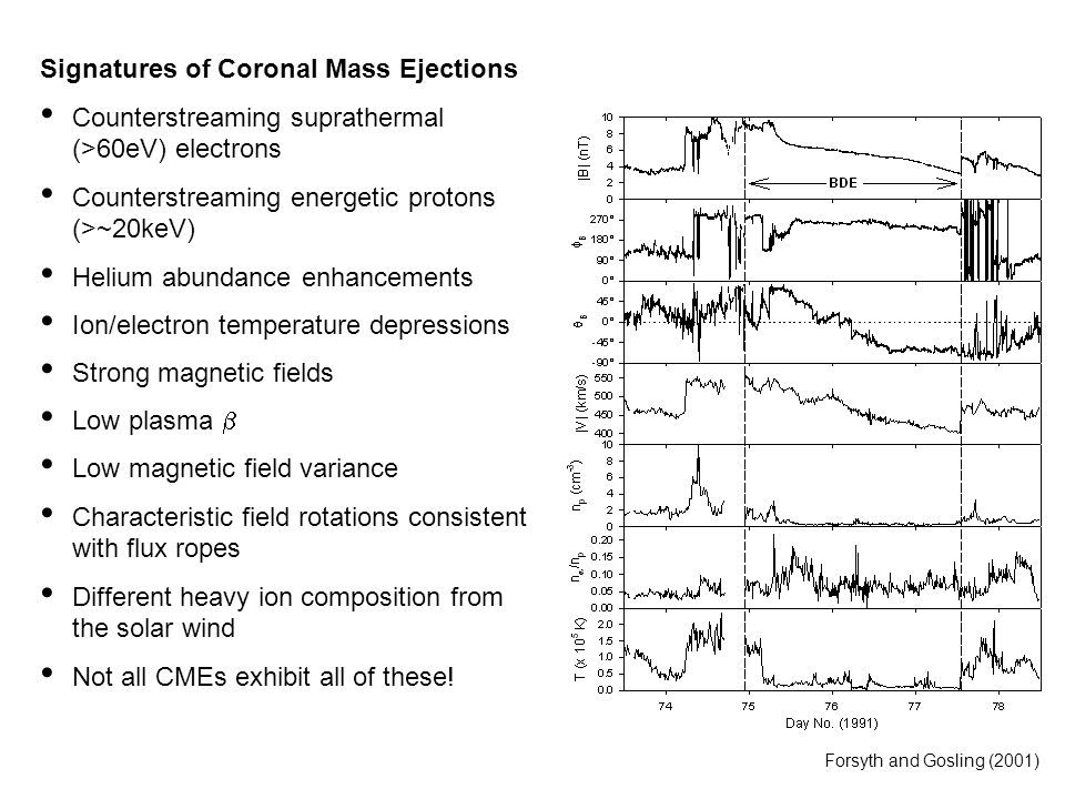 Signatures of Coronal Mass Ejections