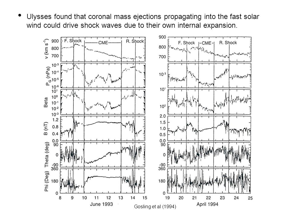 Ulysses found that coronal mass ejections propagating into the fast solar wind could drive shock waves due to their own internal expansion.
