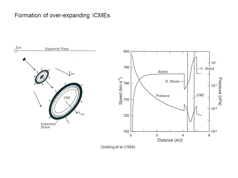 Formation of over-expanding ICMEs