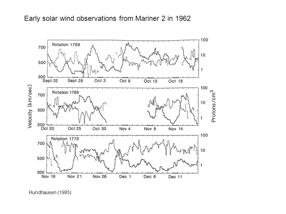 Early solar wind observations from Mariner 2 in 1962