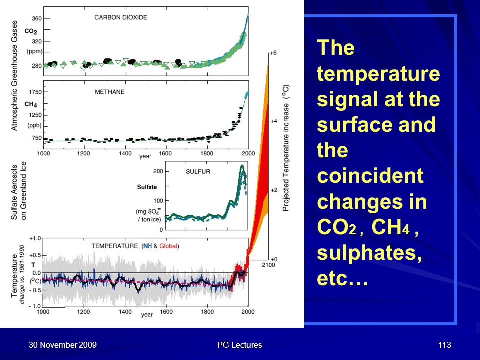 The temperature signal at the surface and the coincident changes in CO2 , CH4 , sulphates, etc…