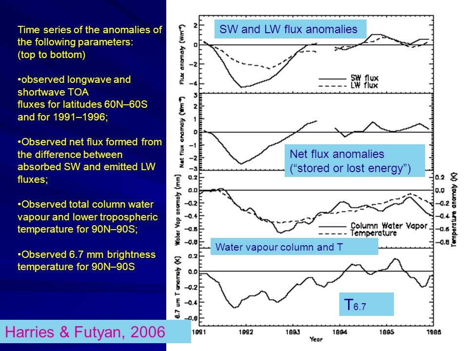 T6.7 Harries & Futyan, 2006 SW and LW flux anomalies