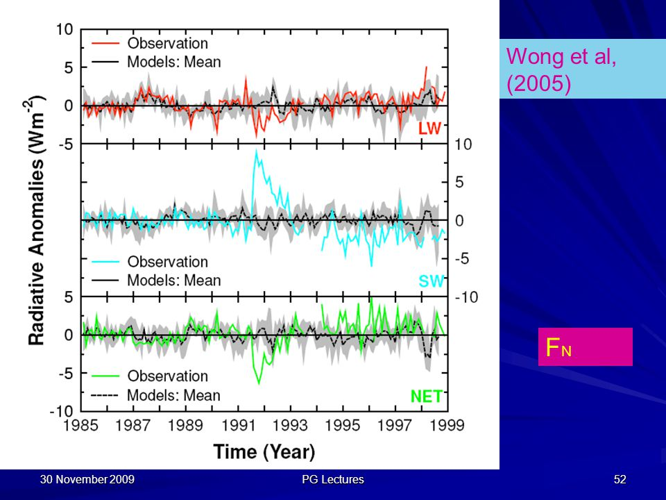 Wong et al, (2005) FN 30 November 2009 PG Lectures