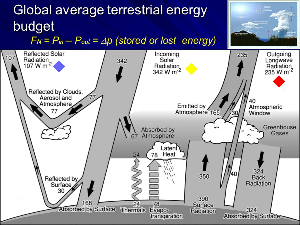 Global average terrestrial energy budget
