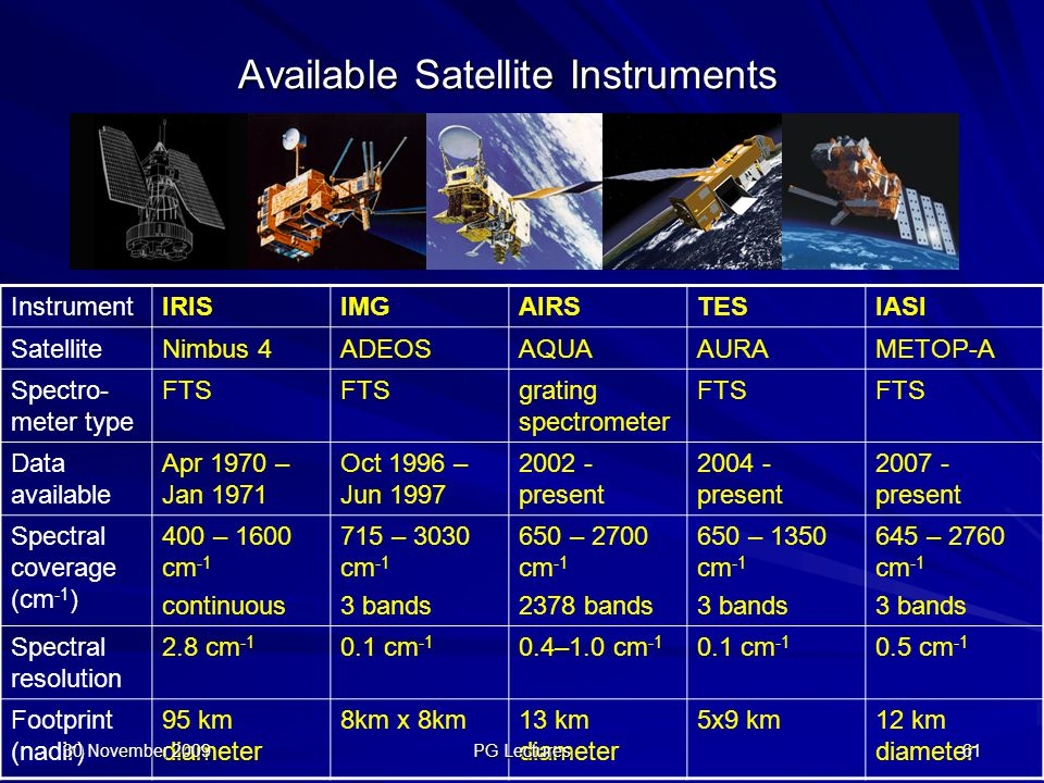 Available Satellite Instruments