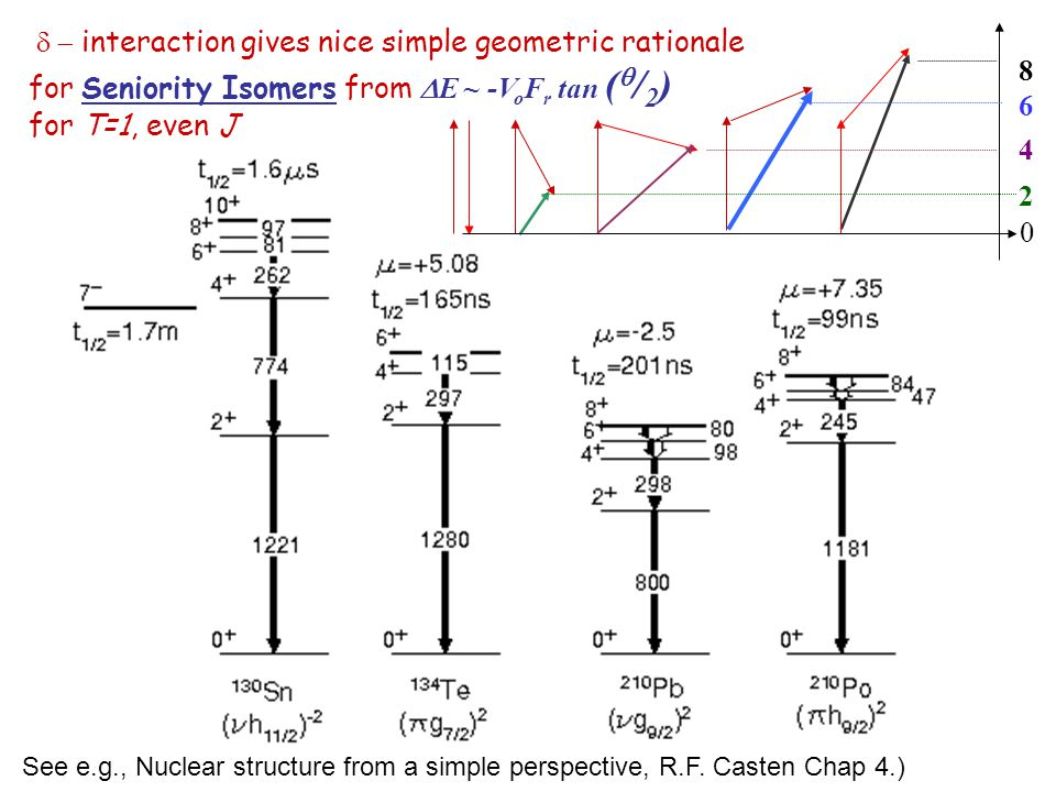 d - interaction gives nice simple geometric rationale